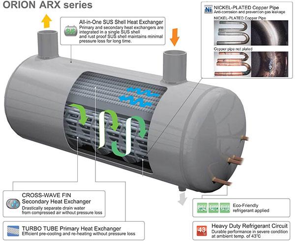 Dàn trao đổi nhiệt -Heat Exchanger