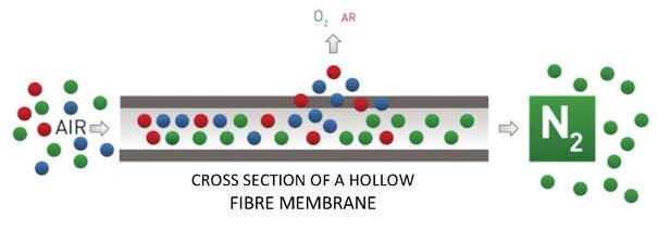 Máy tạo nito công nghệ màng
